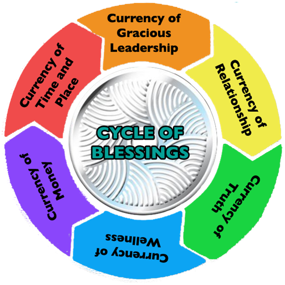 cycle of blessings